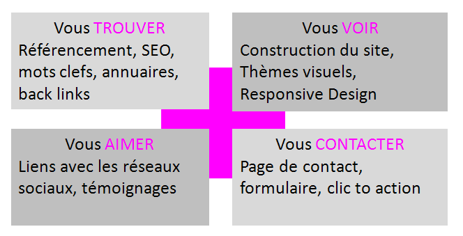 Création Web Nantes